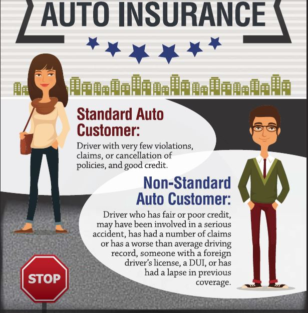 Here is how to tell if you are a standard or non-standard customer and items that make up your risks.